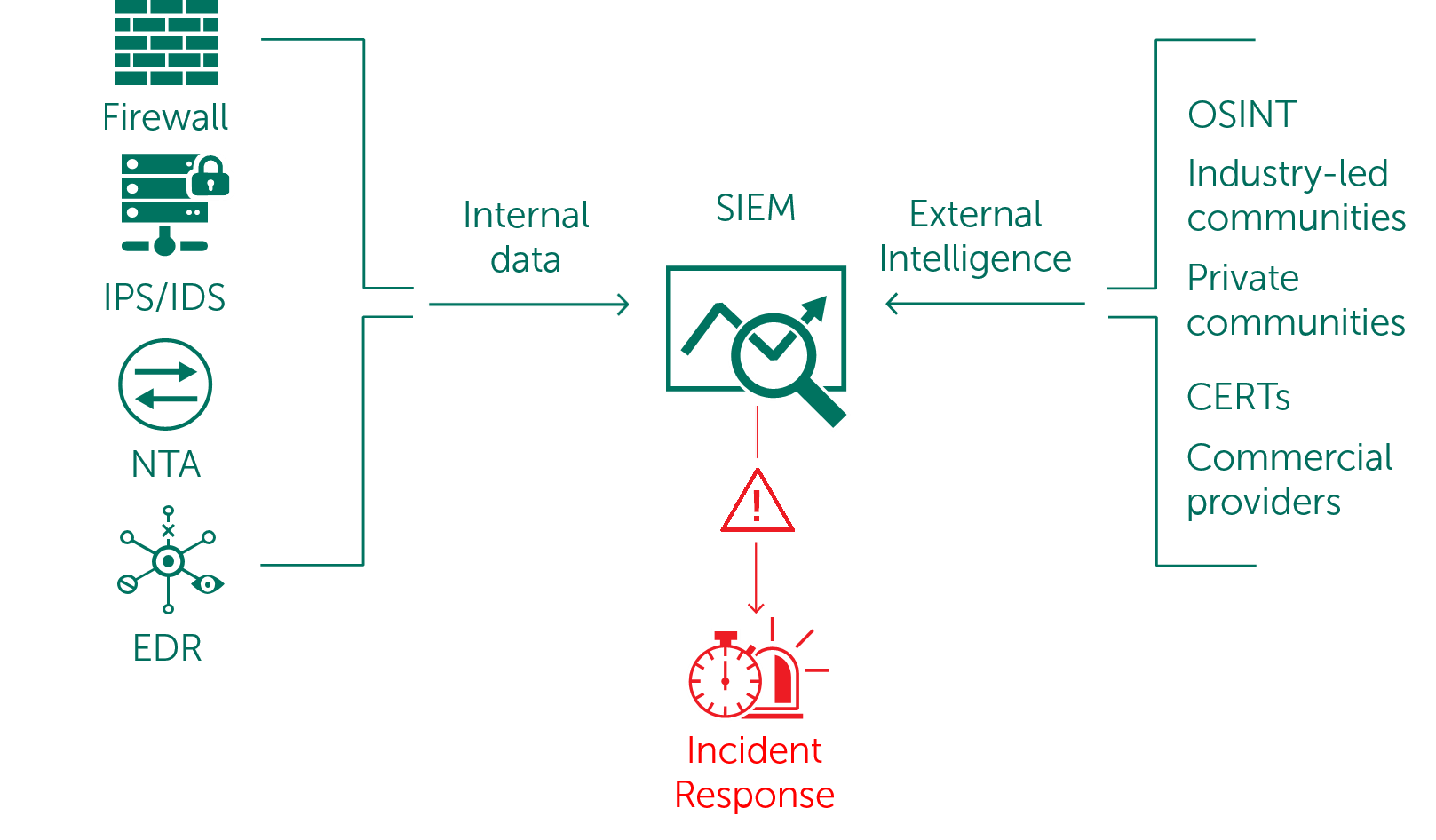 Operationalizing external threat intelligence