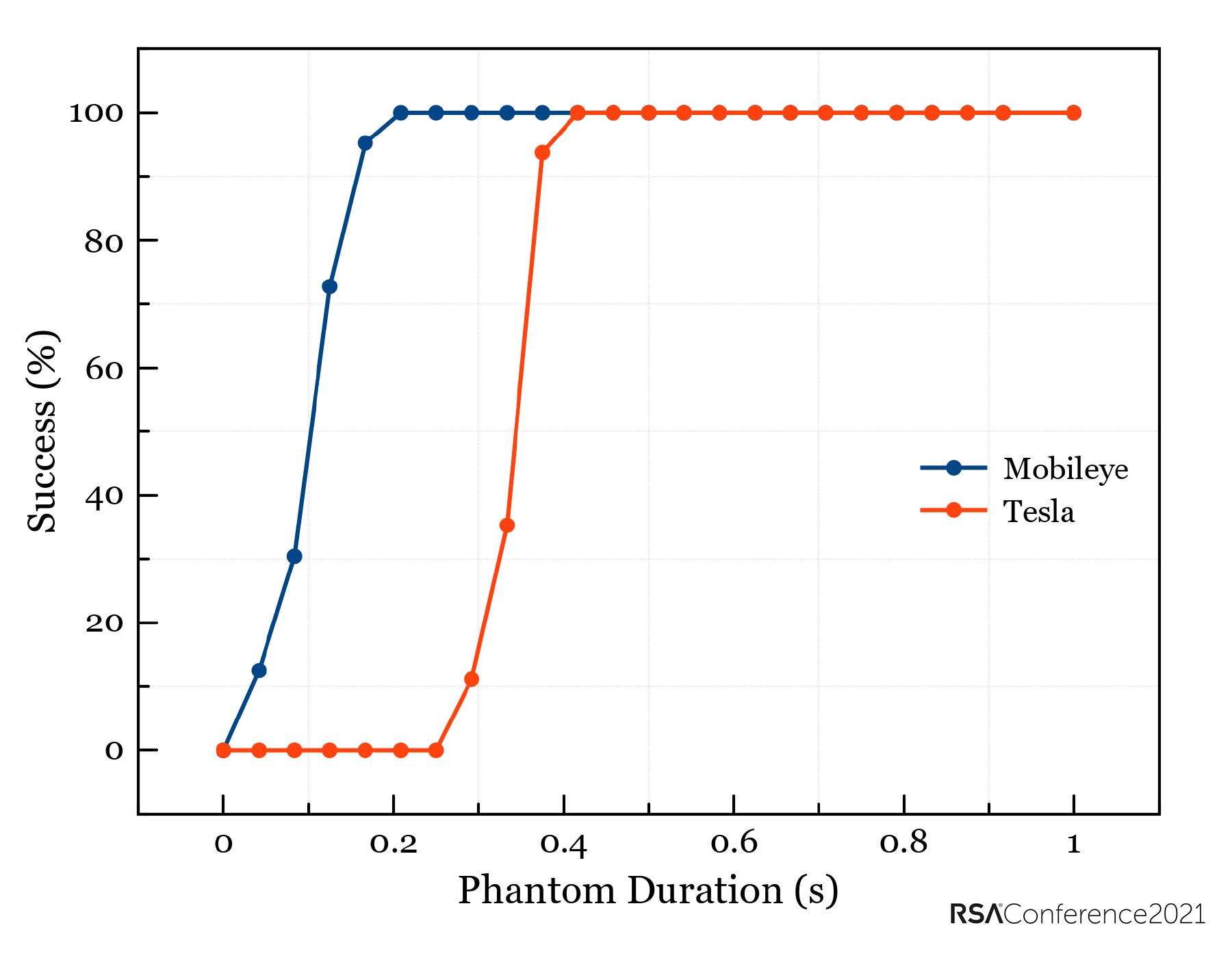 Reaction time of Tesla and Mobileye recognition systems to a phantom image