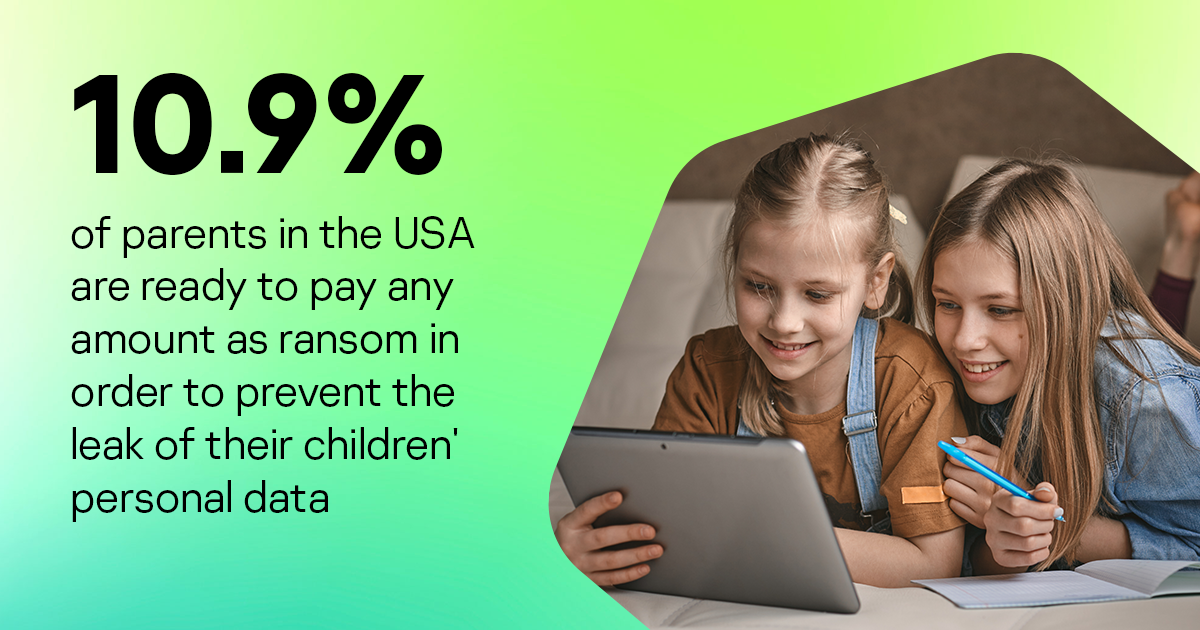 10.9% of parents in the USA are ready to pay any amount as ransom in order to prevent the leak of their children's personal data
