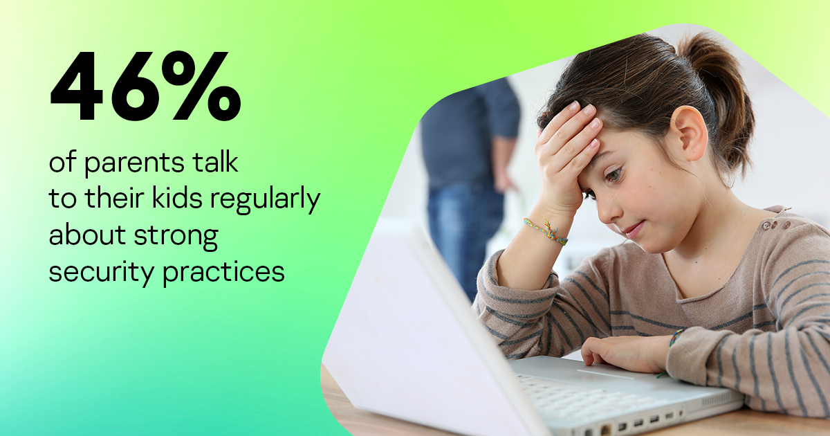 46% of parents talk to their kids regularly about strong security practices