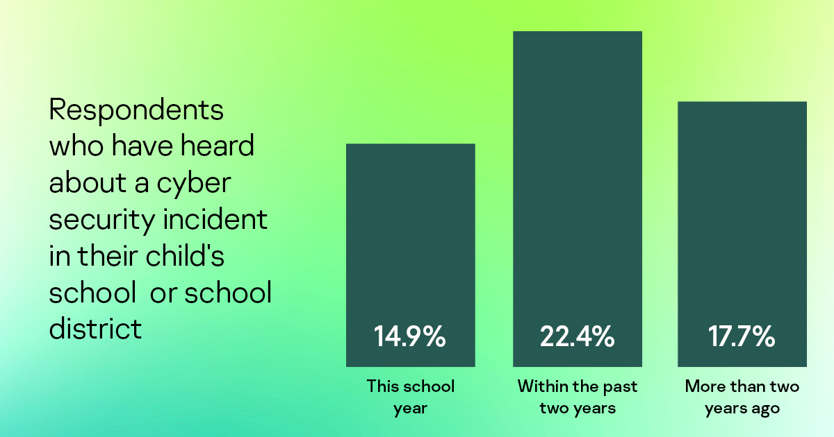Respondents who have heard about cybersecurity incidents in their child's school or school district