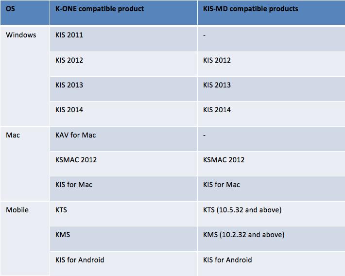 KL Chart