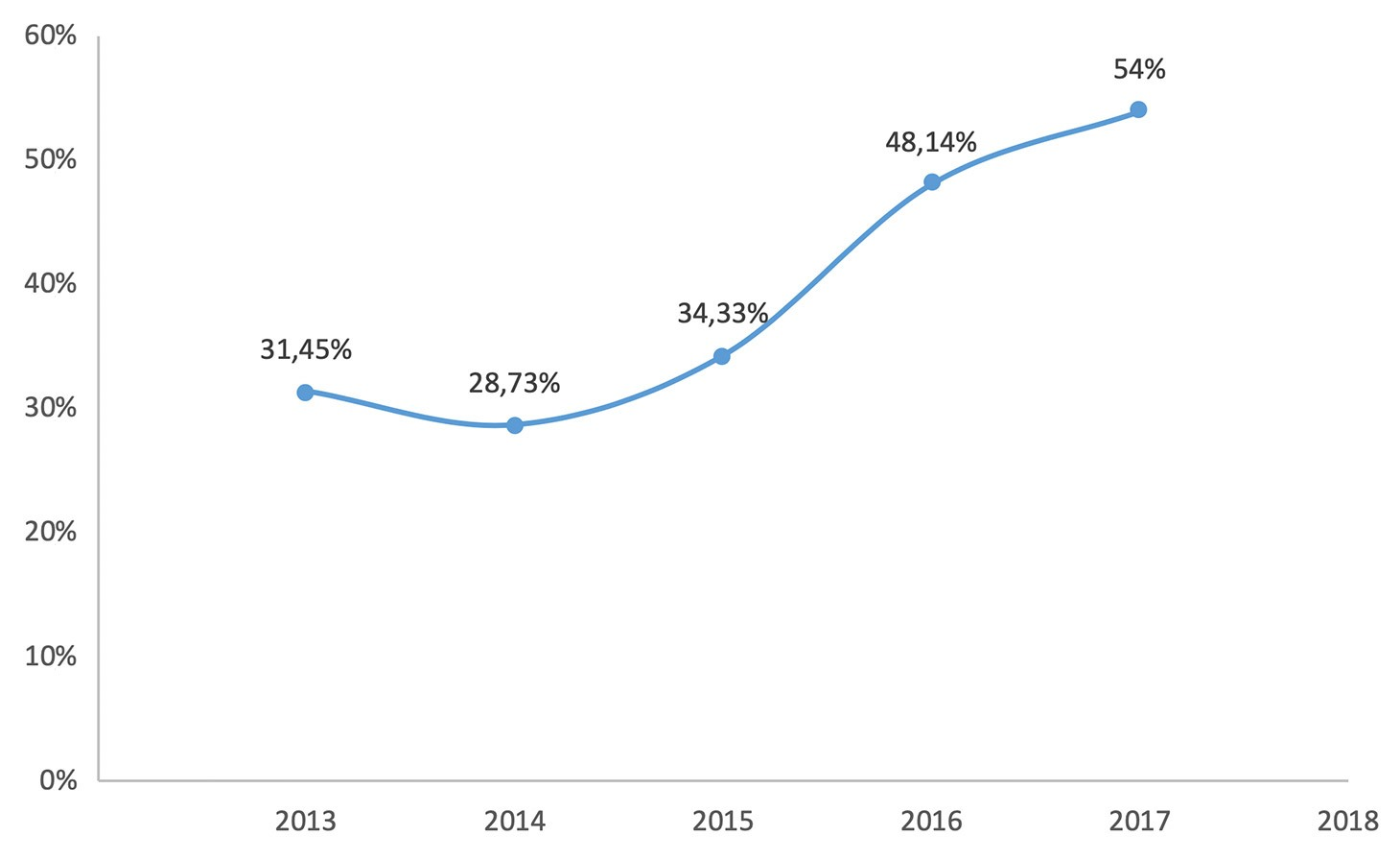 Increase in the share of financial phishing in the last years