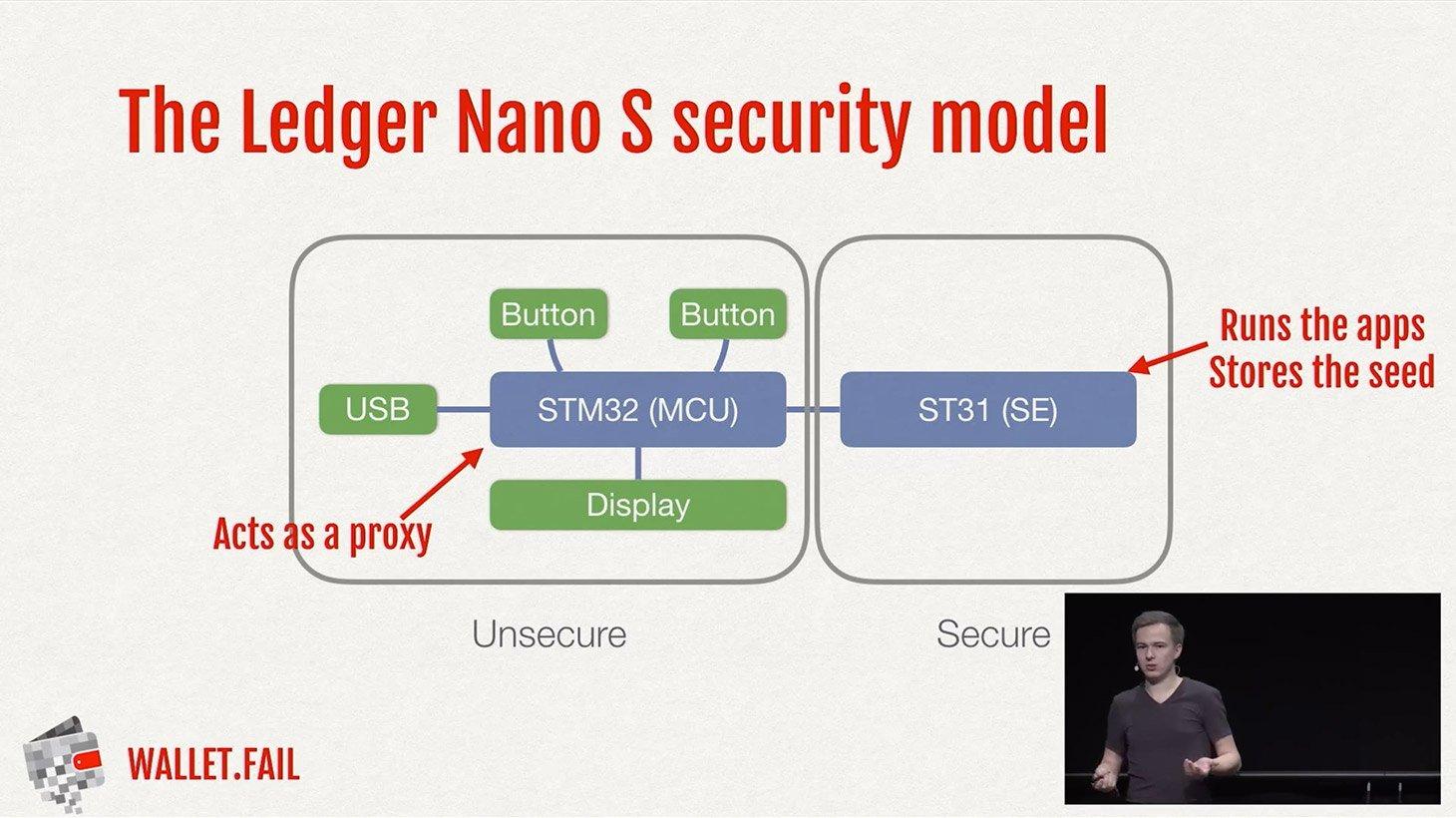 The Ledger Nano S security model