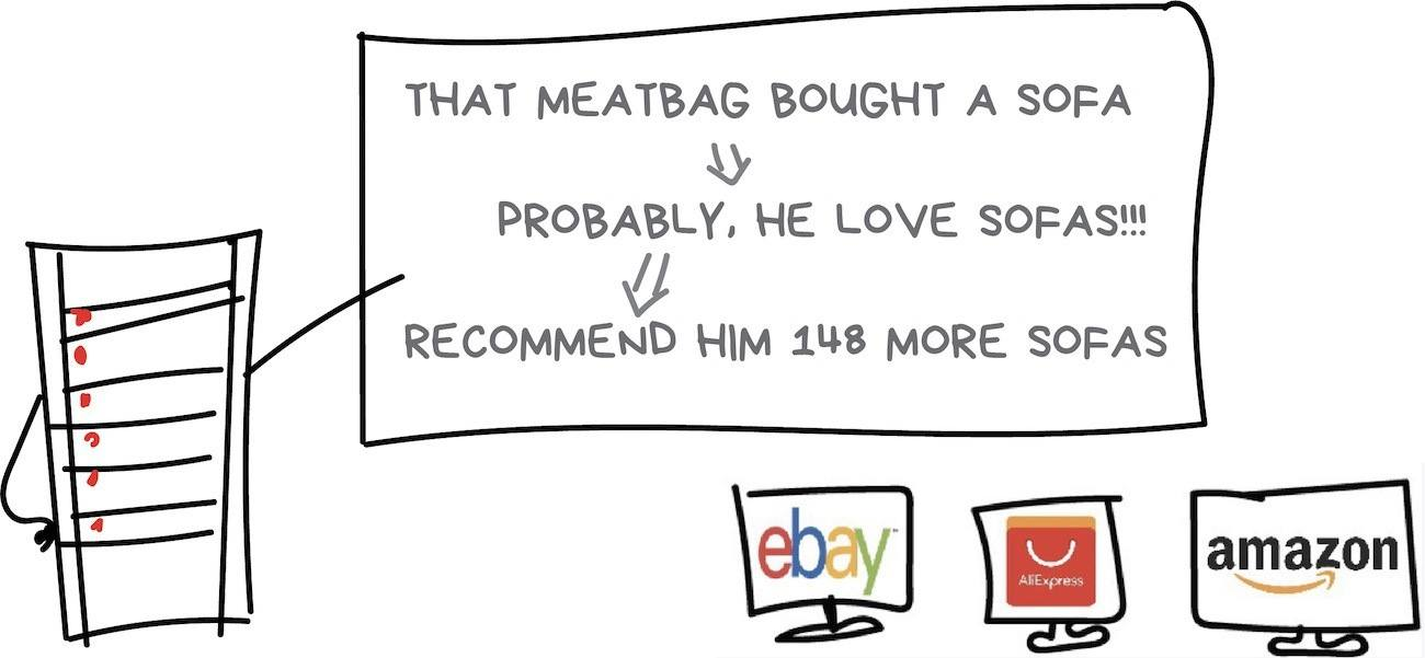 "<a href=""https://vas3k.com/blog/machine_learning/"" target=""_blank"" rel=""noopener"">Source</a>. Warning: After you read this article, Google may start recommending meatbags to you"