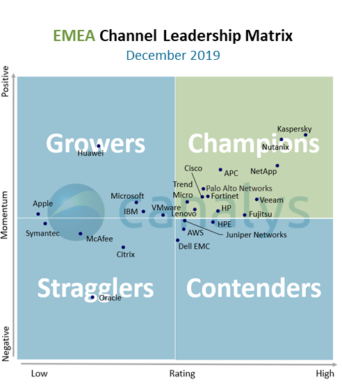 EMEA Channel Leadership Matrix