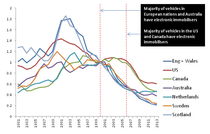 Car theft statistics for Great Britain, the Netherlands, Sweden, the United States, Canada, Australia, 1981–2013