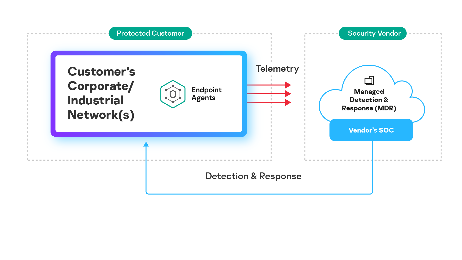 Kaspersky MDR: Security as a Service based on a public PaaS.