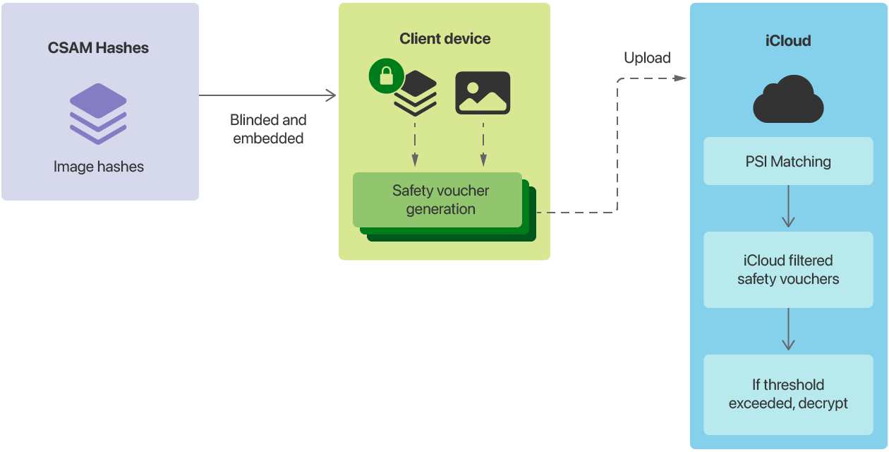 Simplified diagram of how CSAM Detection works
