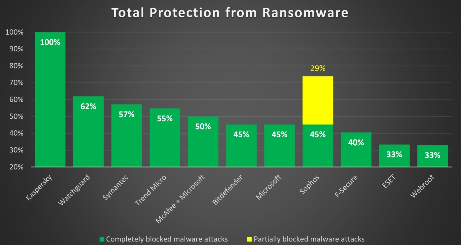 What is the most effective security solution against ransomware?