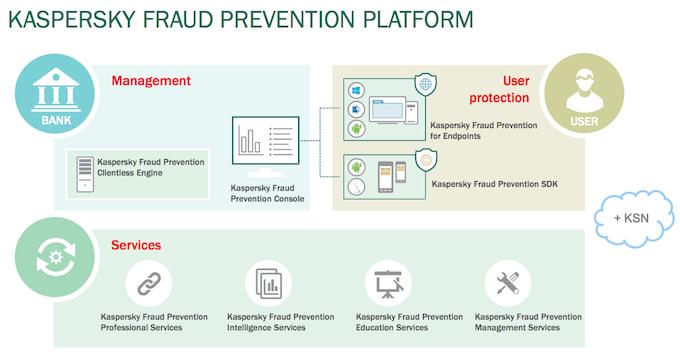 Kaspersky Fraud Prevention Platform Graphic