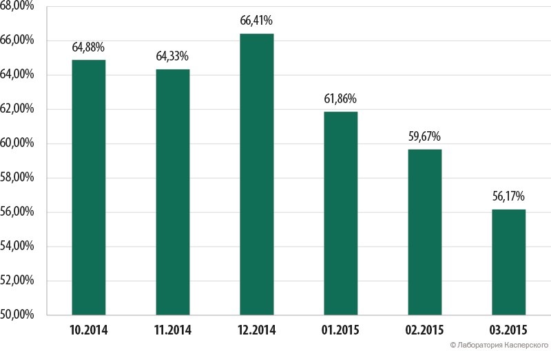The share of spam in the email traffic (October 2014 – March 2015)