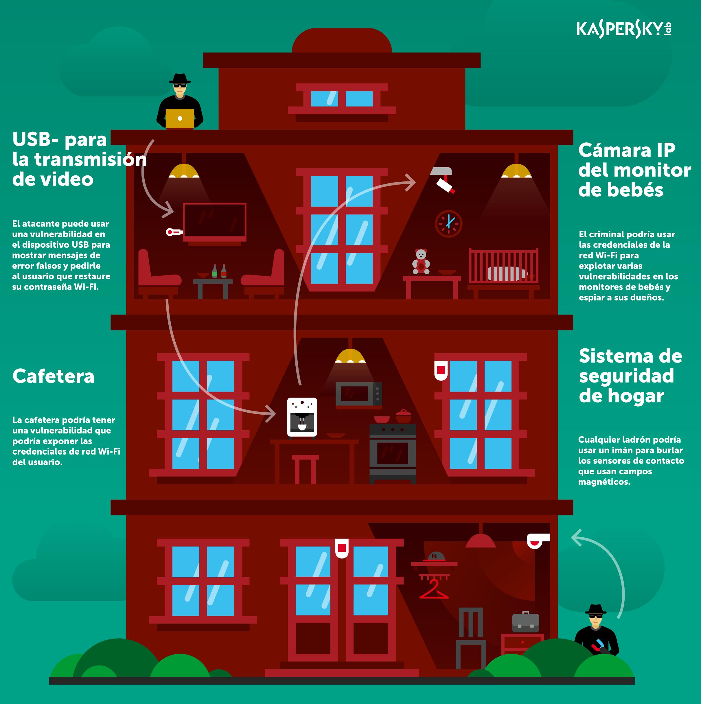 surviving-iot-infographic MX