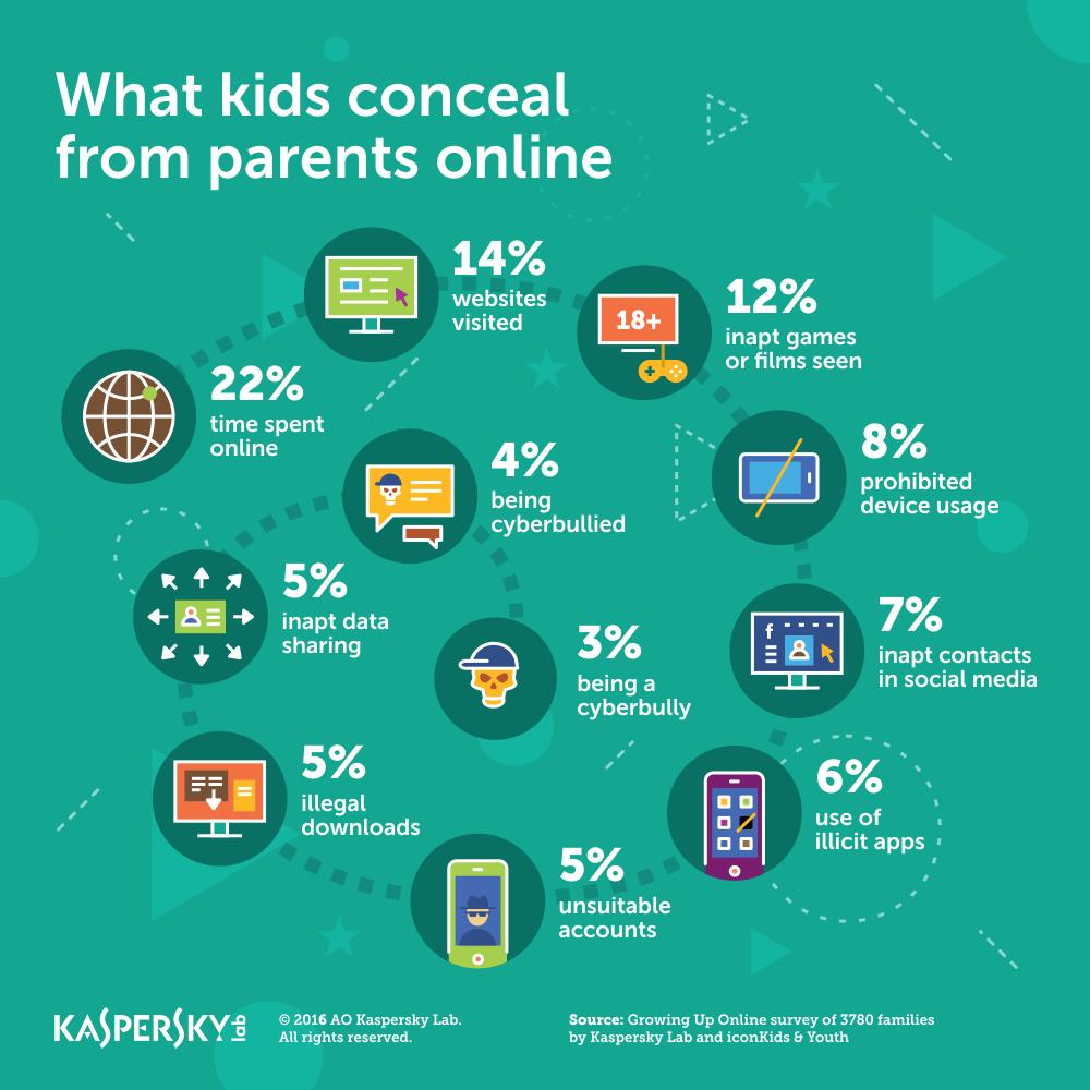 What_Kids_Conceal_Online