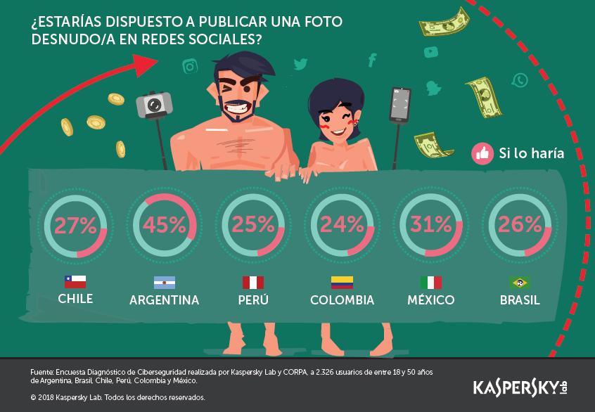 Un tercio de los latinoamericanos estaría dispuesto a publicar una foto desnudo en redes sociales por dinero