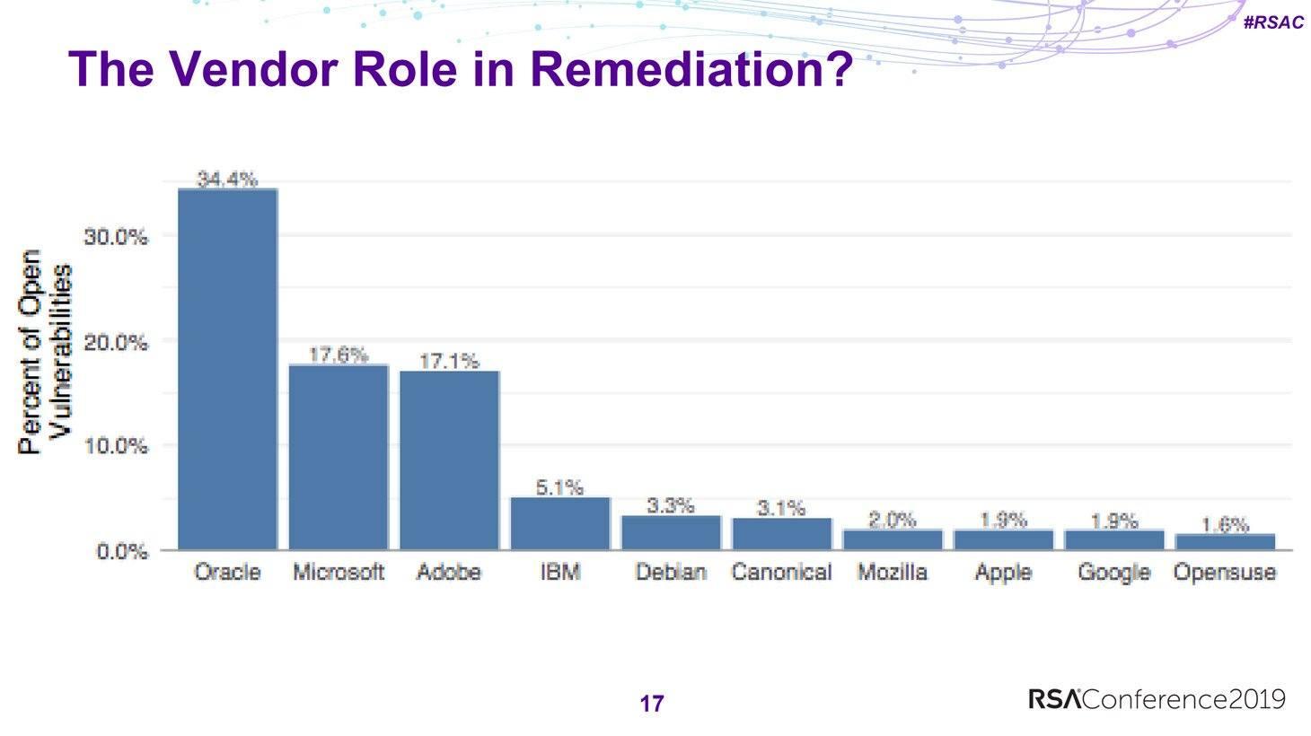 Más de dos tercios de las brechas sin parchar están en los productos de Oracle, Microsoft y Adobe.