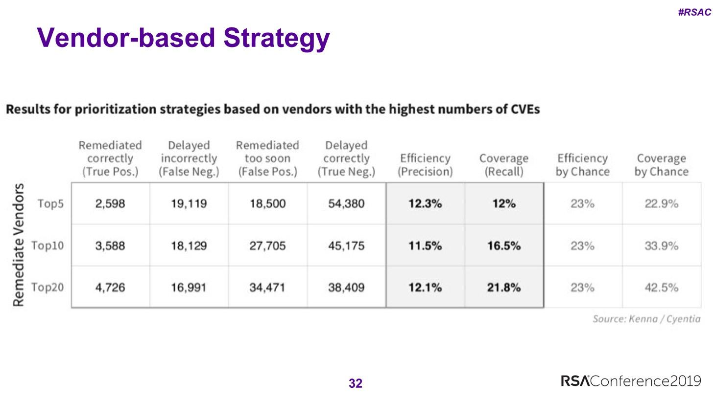 Las estrategias basadas en el proveedor son mucho menos efectivas que el parcheo aleatorio.