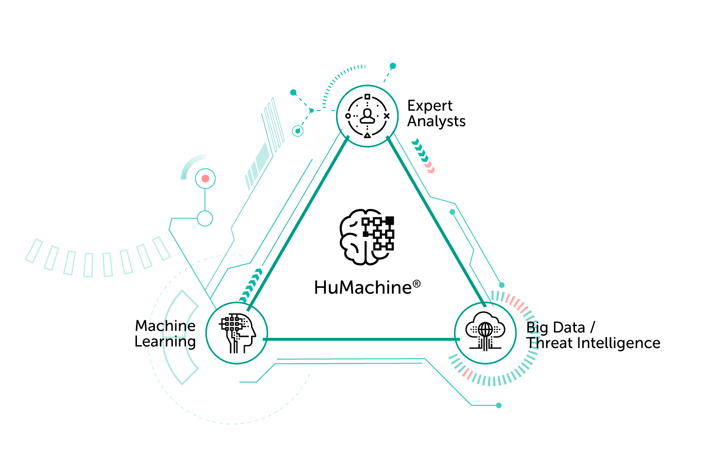 Qué es HuMachine: aprendizaje automático combinado con big data, inteligencia de seguridad y análisis experto.