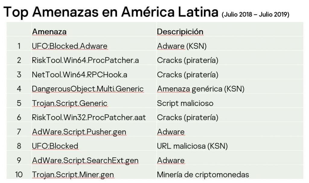 ciberamenazas América Latina
