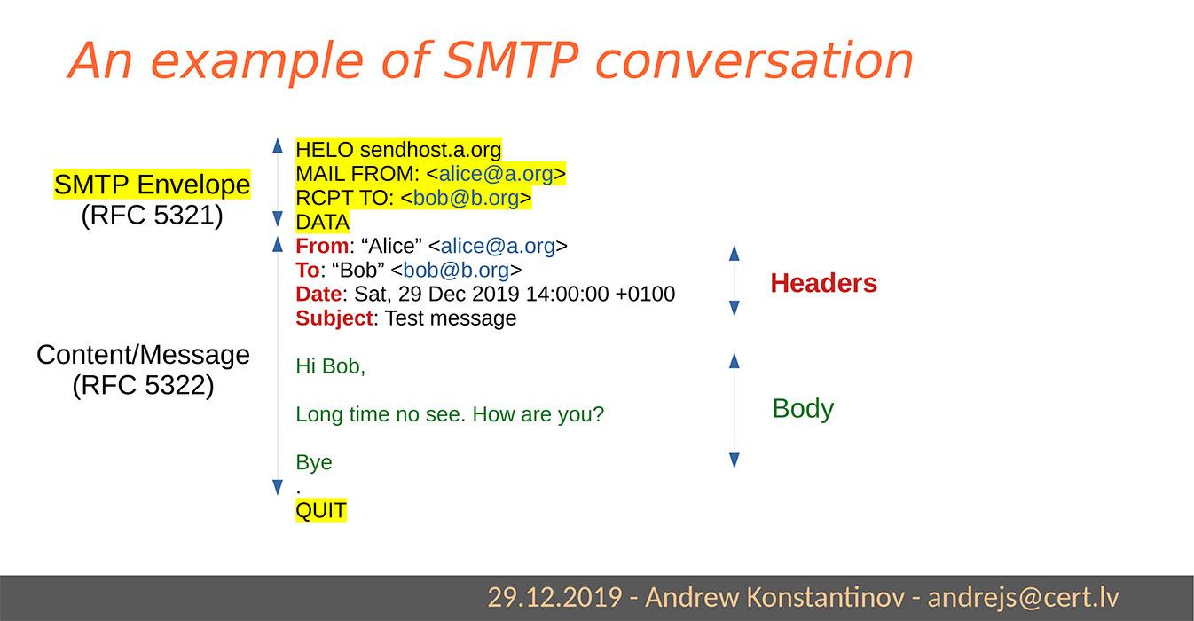 """Qué hay en un mensaje de correo electrónico. <a href=""""https://cdn.media.ccc.de/congress/2019/slides-pdf/36c3-10730-email_authentication_for_penetration_testers.pdf"""">Fuente de imagenn</a>"""