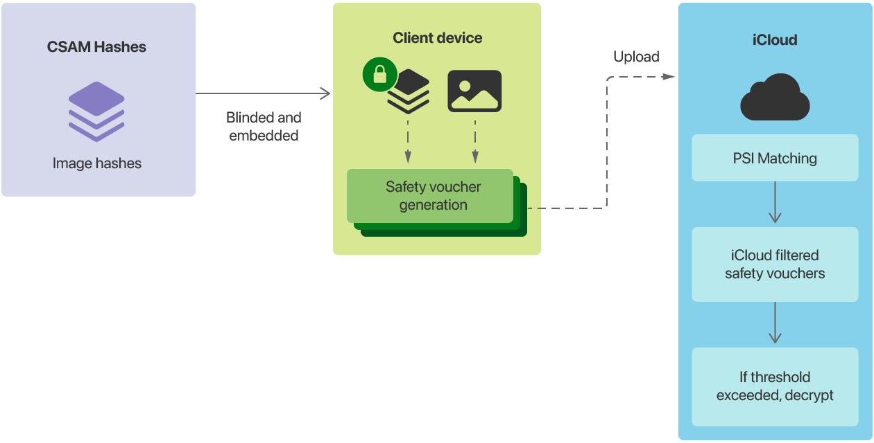 Diagrama simplificado de cómo funciona CSAM Detection