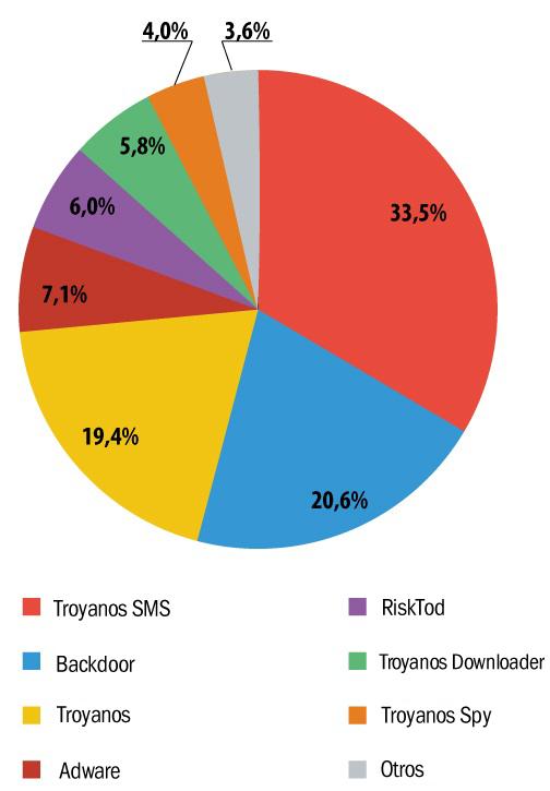gráfico de troyanos