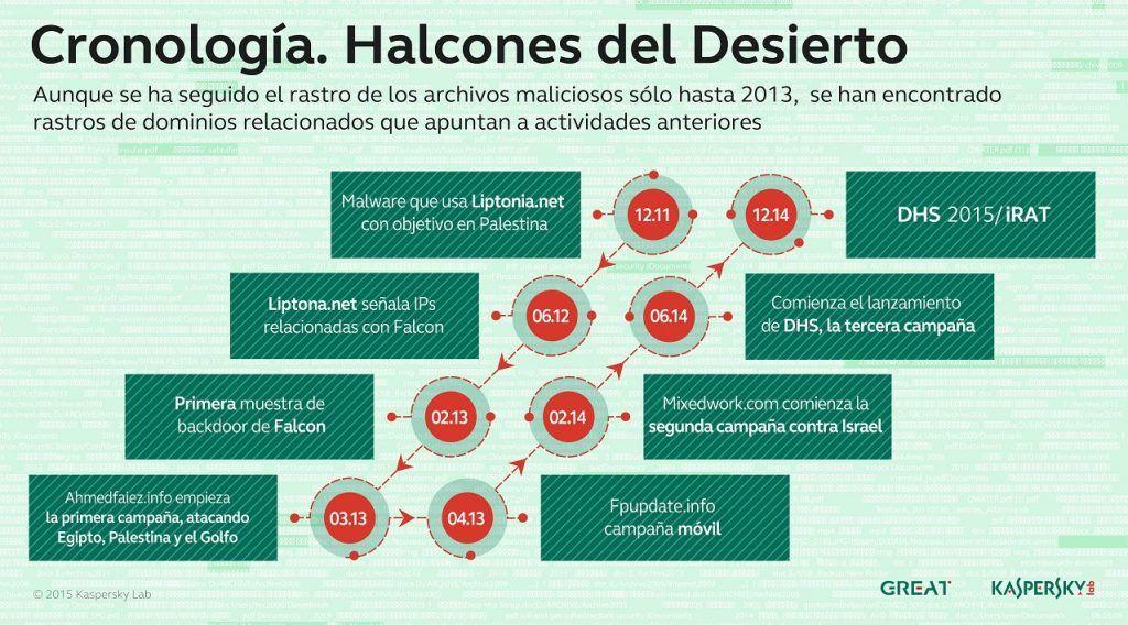 Halcones del Desierto infografía