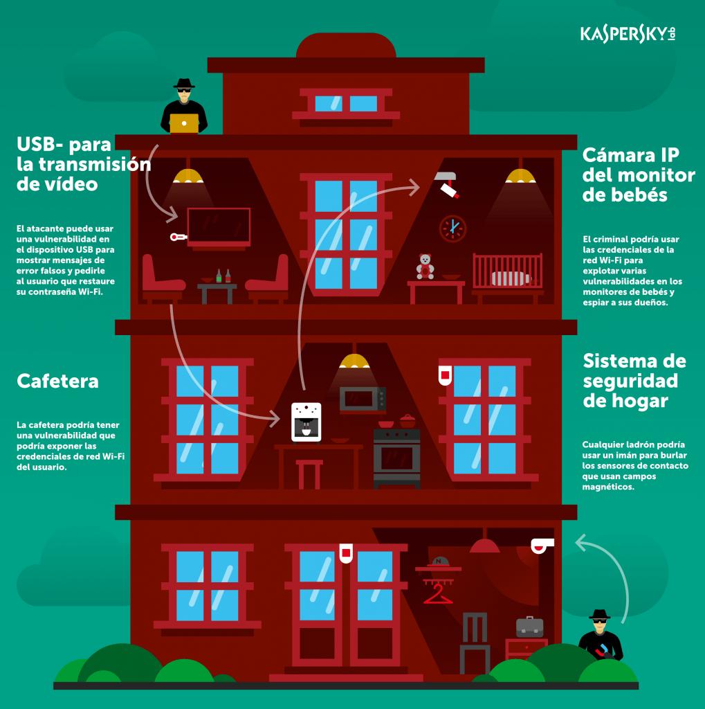 surviving-iot-infographic ES