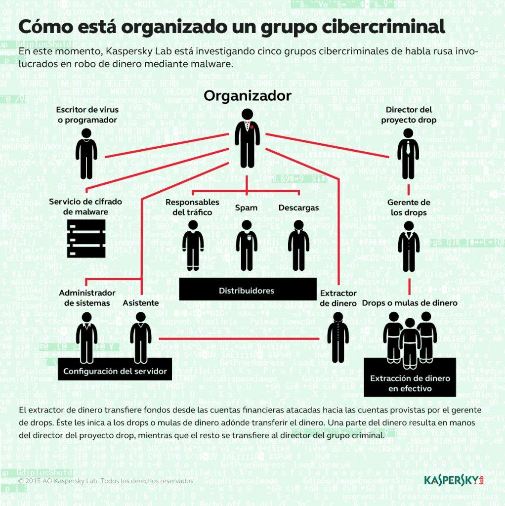 organización banda cibercriminal