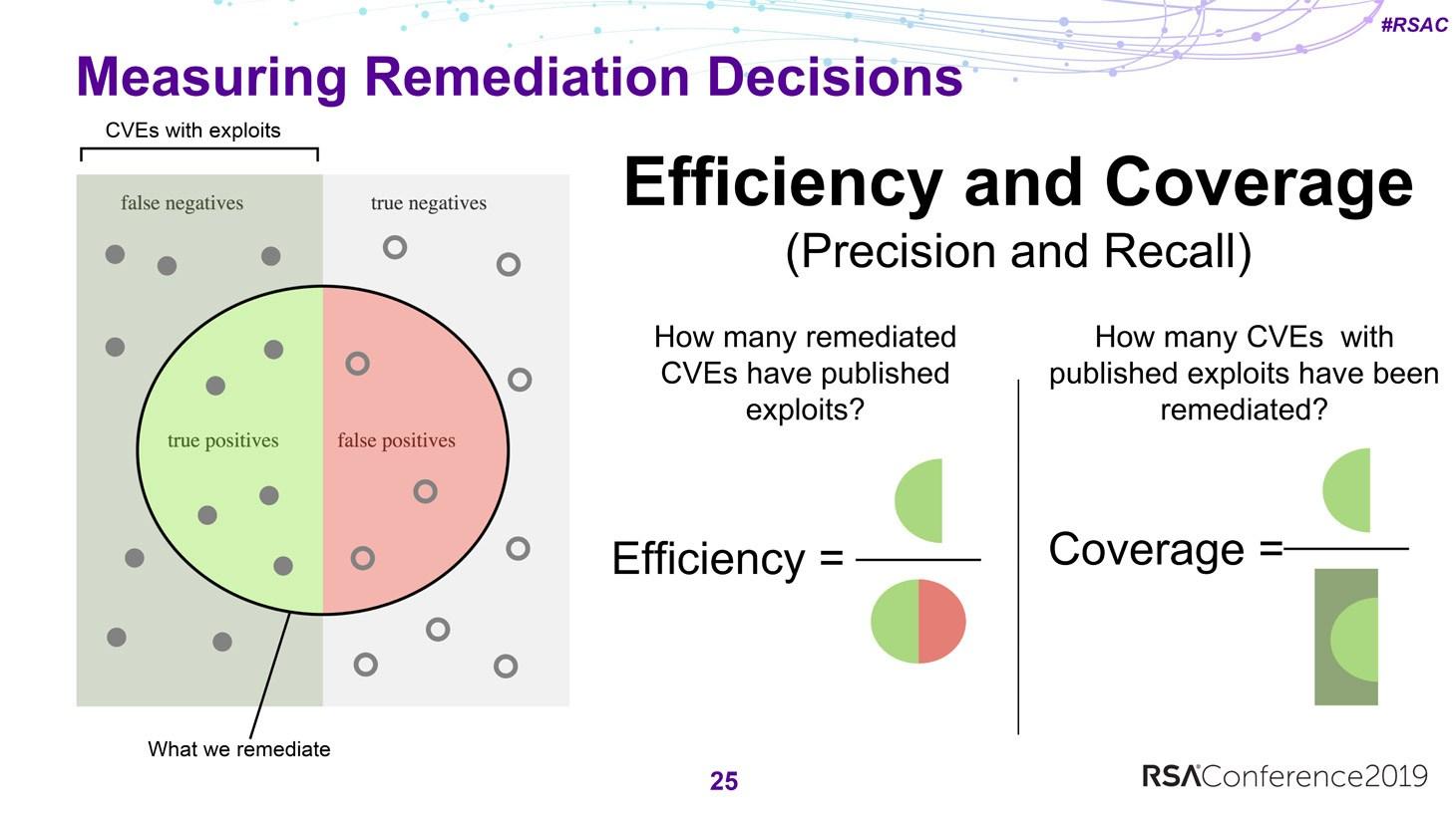 I ricercatori hanno misurato la rilevanza delle strategie di patching seguendo due metriche: efficienza e copertura
