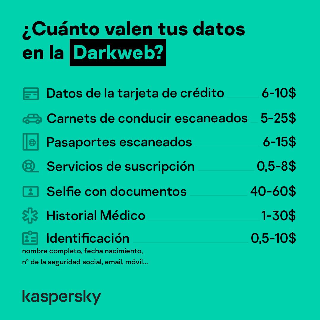 cuánto valen mis datos en la darkweb
