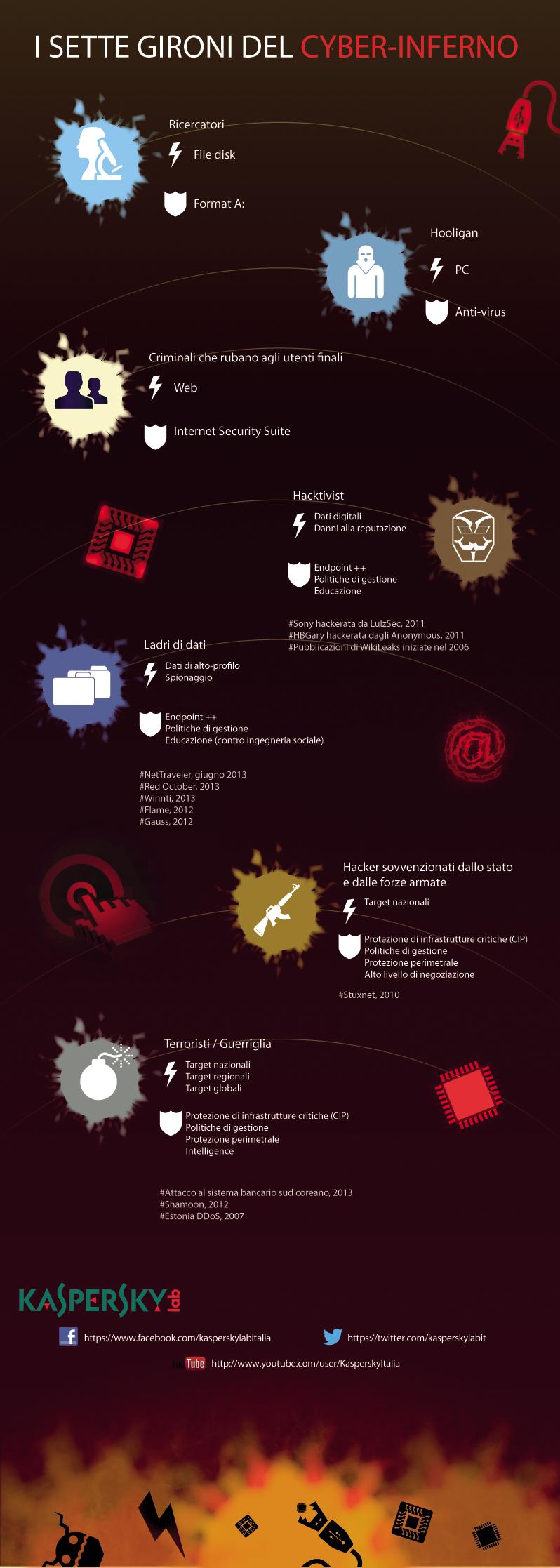 Infografica cyber-minacce