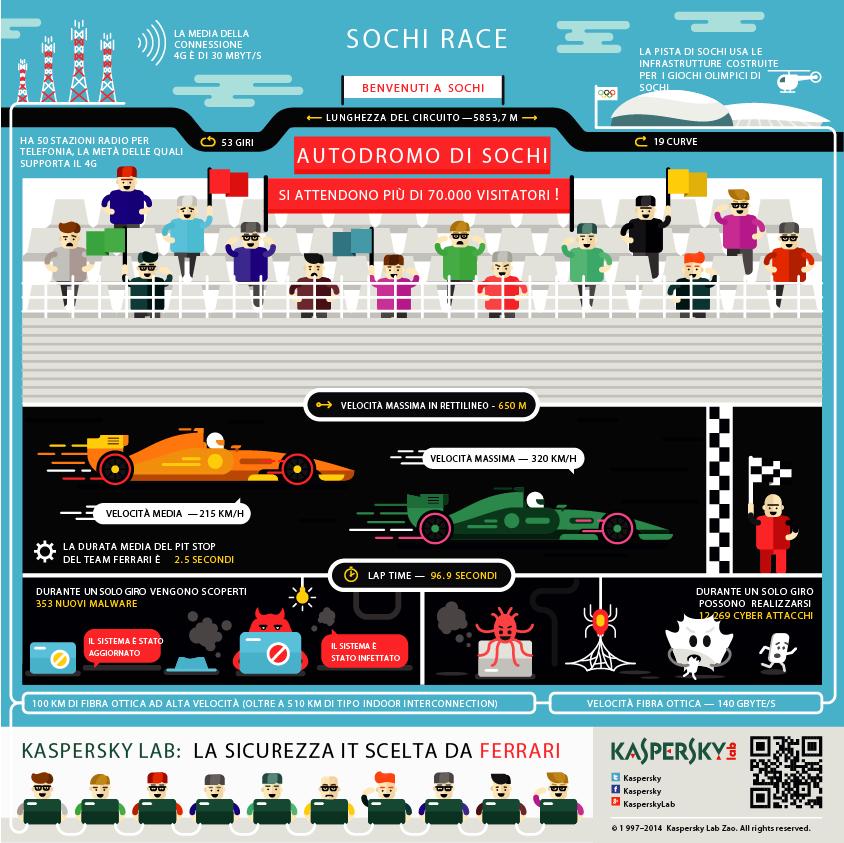 Sochi Infografica IT