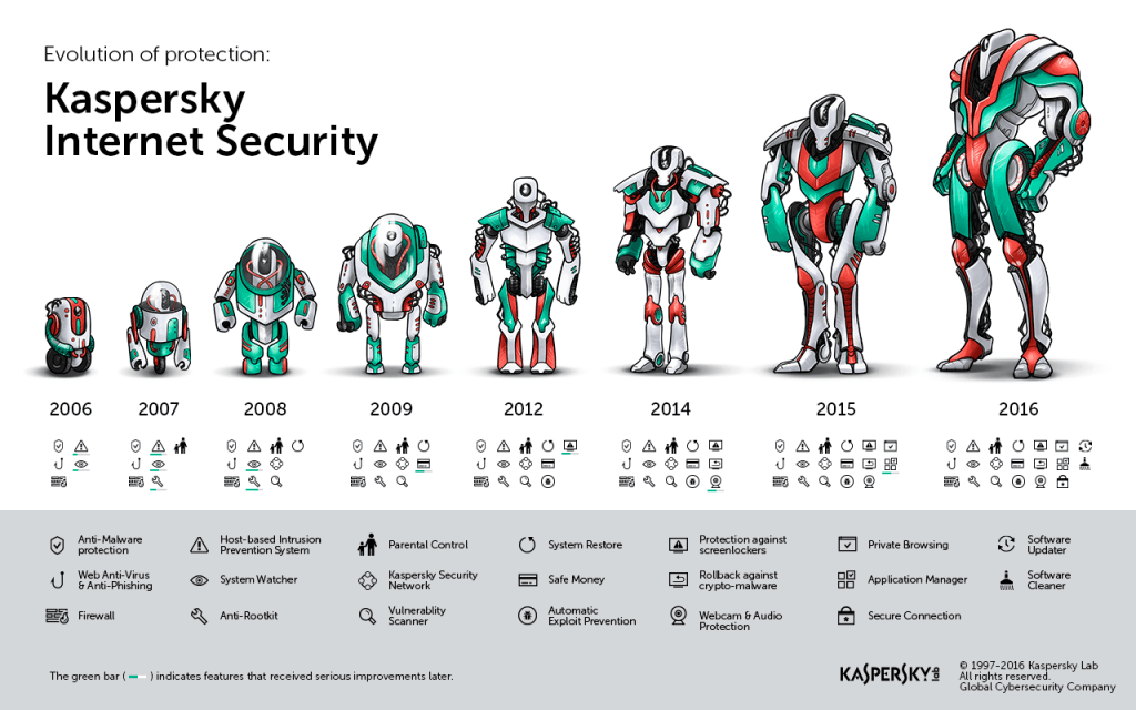 New ways to ensure your privacy and security with Kaspersky Lab new product line