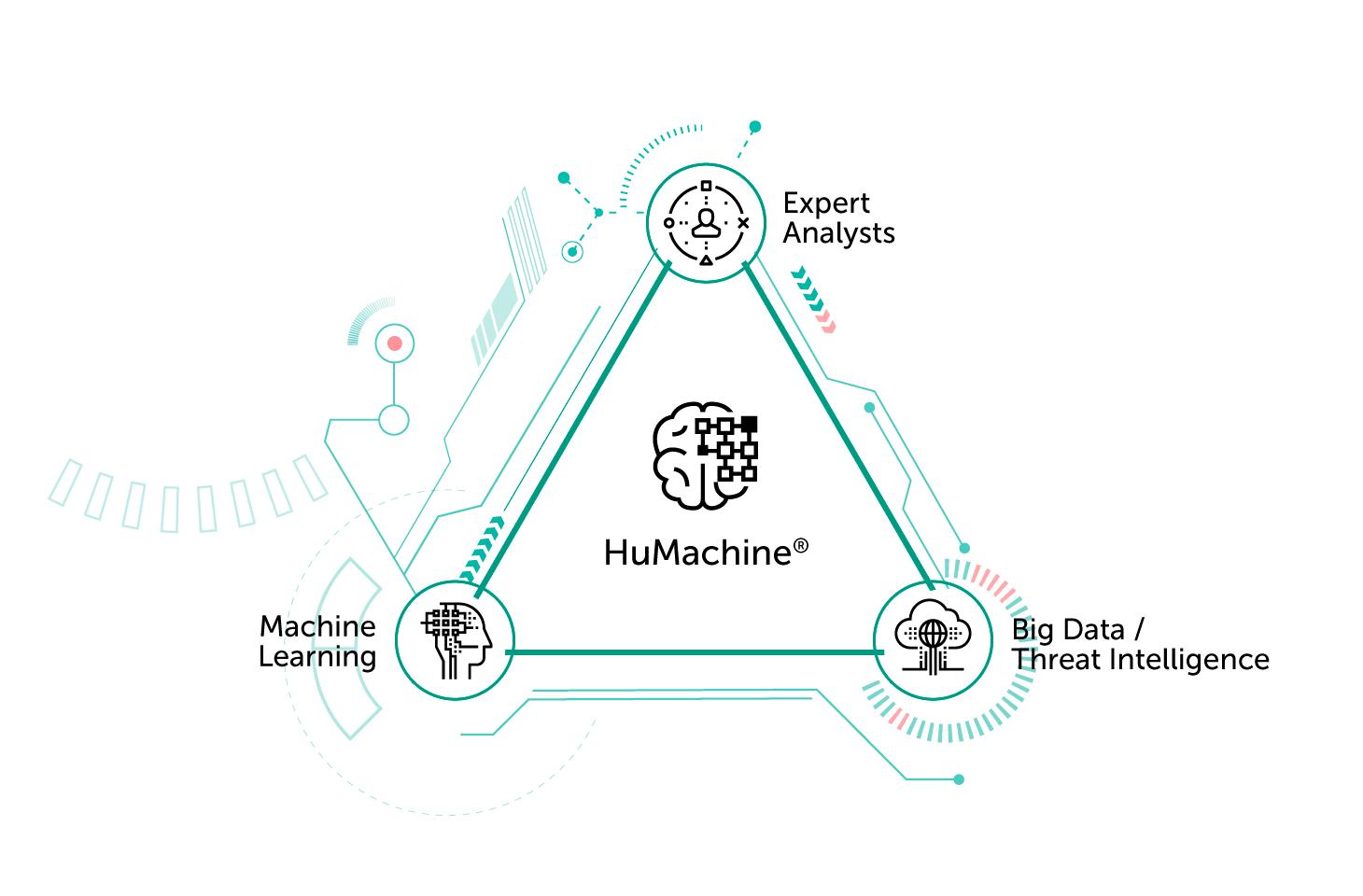 Cos'è HuMachine: apprendimento automatico unito a big data, threat intelligence e analisi di esperti.