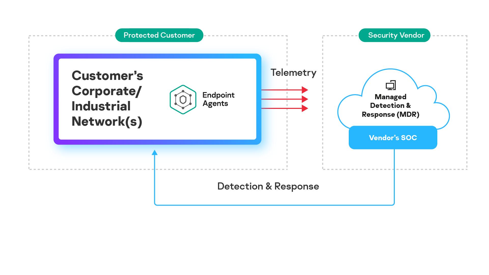 Risposta agli incidenti di Kaspersky (MDR): soluzione Security as a Service basata su una PaaS pubblica.