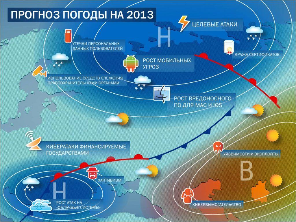 Прогноз вирусных угроз на 2013 год