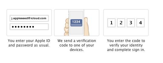Двухфакторная авторизация Apple