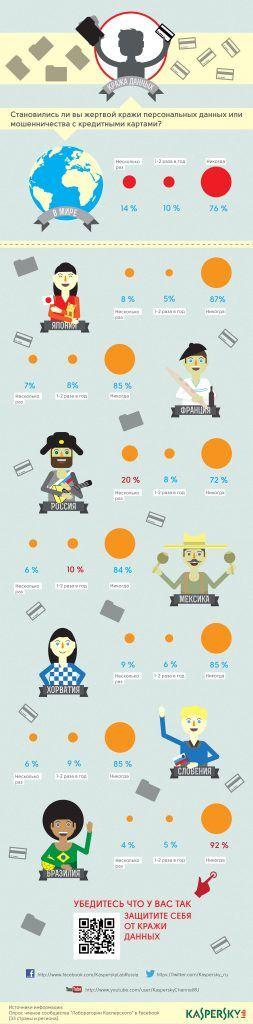 Инфографика - кража личных данных