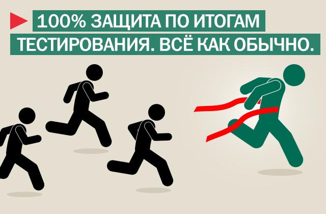 Kaspersky Internet Security обеспечивает 100% защиту от угроз по итогам независимого тестирования