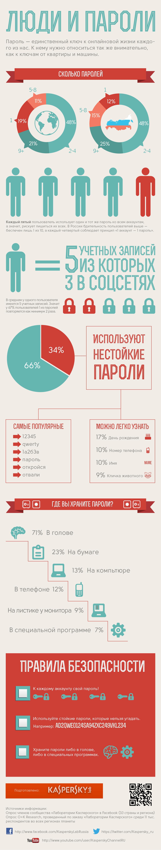 Инфографика: люди и пароли