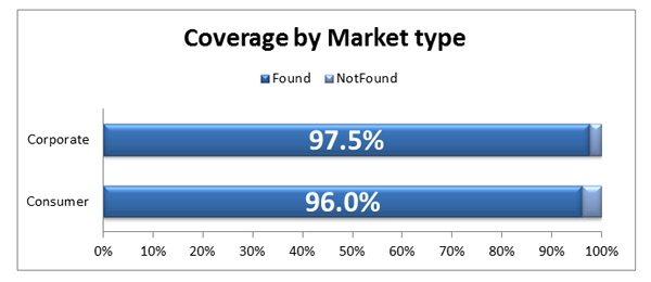 Coverage_by_Market_type10-197010