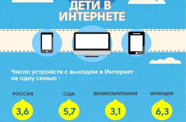 Инфографика: дети в Интернете и родительский контроль