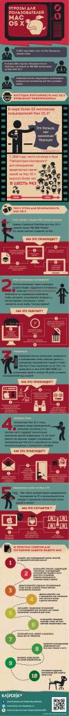Инфографика Вирусы для Mac и другие угрозы для OS X