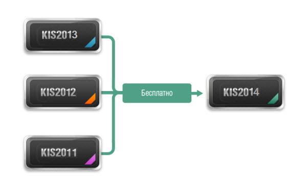 Лицензия Kaspersky Internet Security