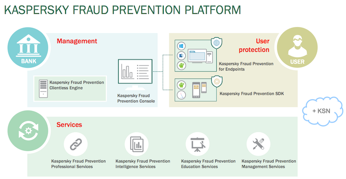 Структура Kaspersky Fraud Prevention
