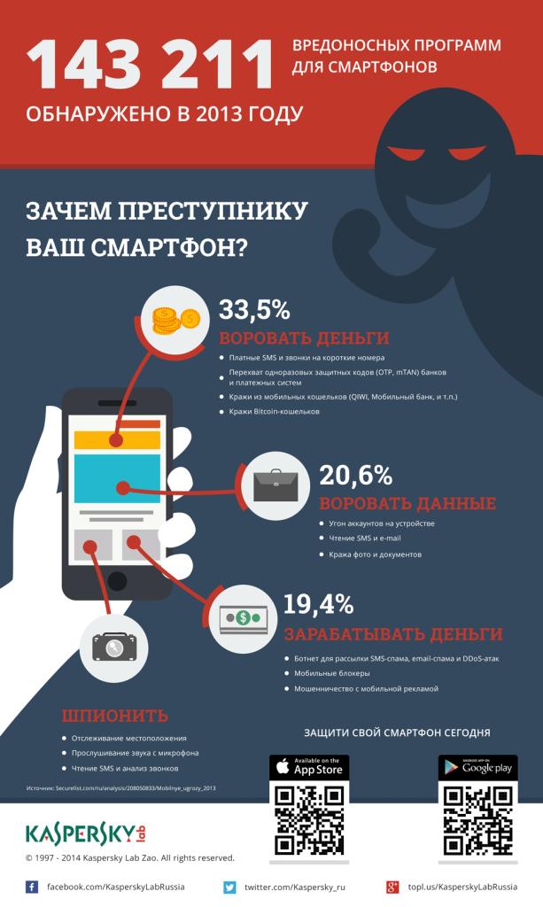 Инфографика - что можно украсть на смартфоне. Зачем хакерам ваш смартфон
