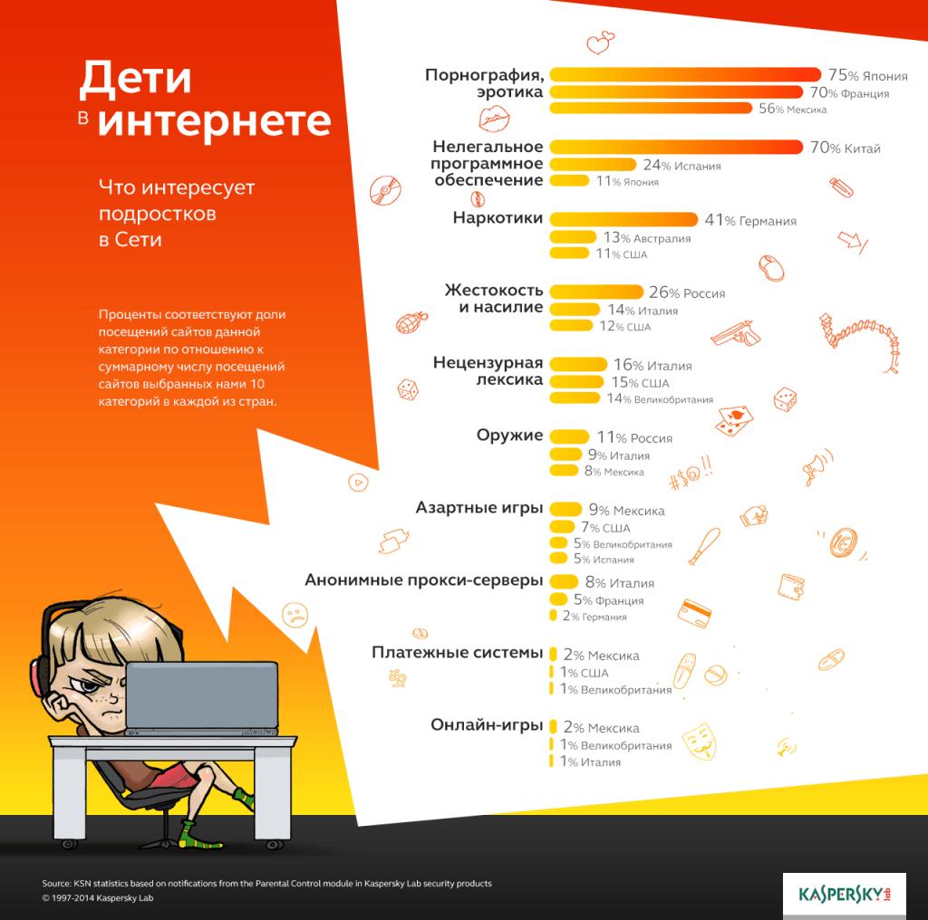 Инфографика: дети в интернете