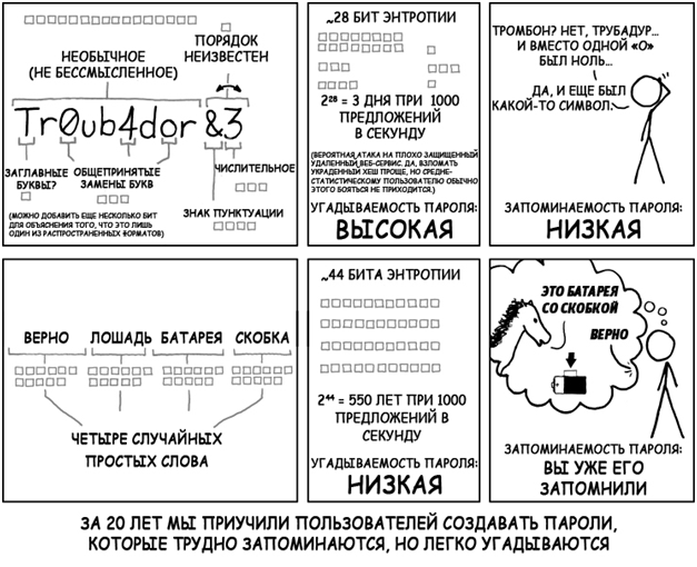Password Strength XKCD Comic in Russian