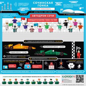 Sochi Formula-1 Infographics